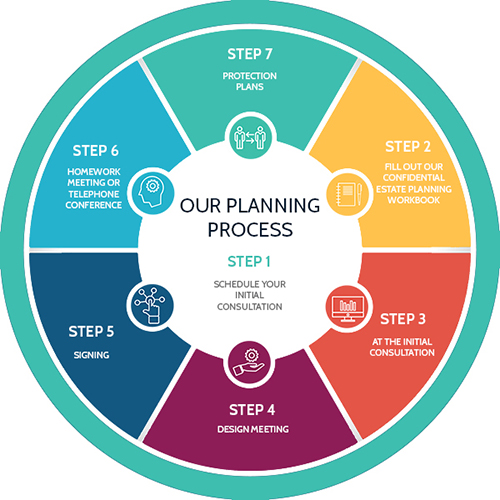 Process map for Estate Planning in Austin and Lakeway